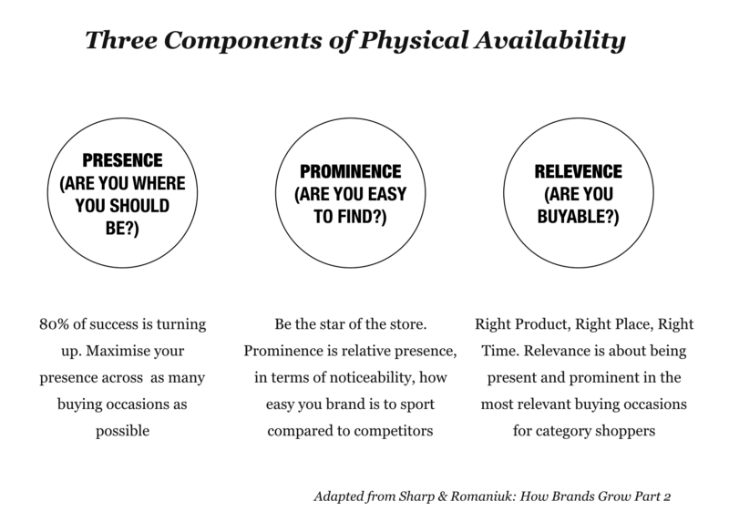 Byron Sharps components of Physical Availability